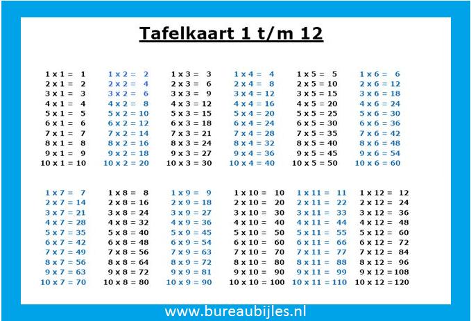 Tafelkaart tafels 1 tm 12