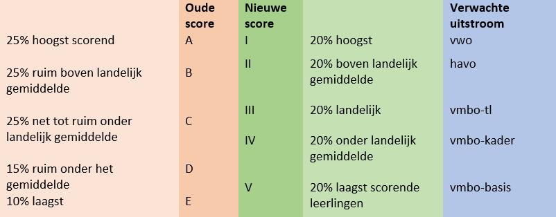 Romeinse cijfers en A tot en met E