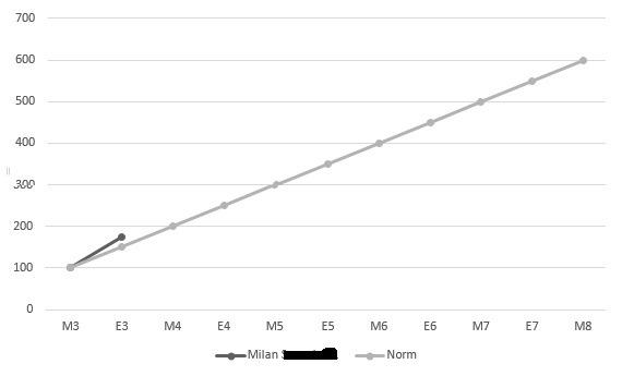 Cito-scores M3 en E3 Milan