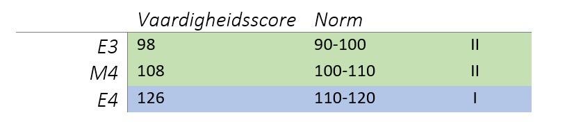 Vaardigheidsscore en norm positief